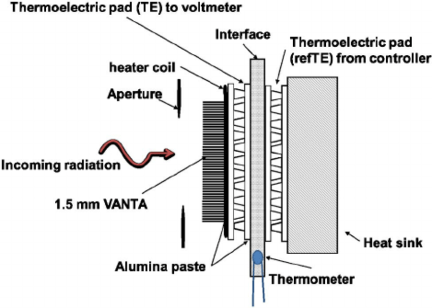 (Color online) Schematic of the pyroelectric detector