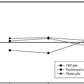(PDF) A Laboratory and Field Study of Composite Piles for
