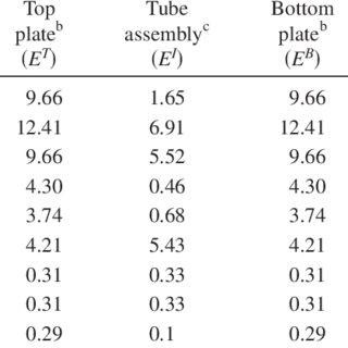 (PDF) Evaluation of FRP composite deck for bridge
