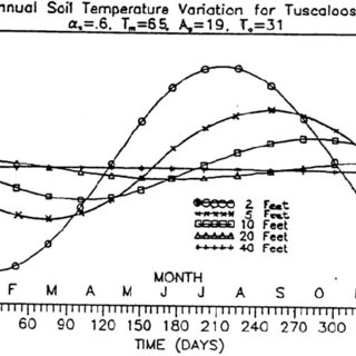 (PDF) Ground-source (geothermal) heat pumps