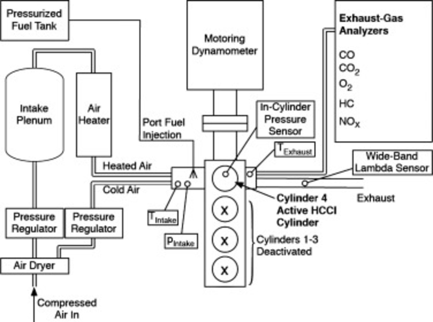 Schematic of HCCI engine test bench, including intake