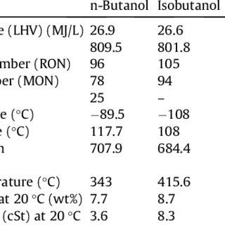 (PDF) Experimental investigation of butanol isomer