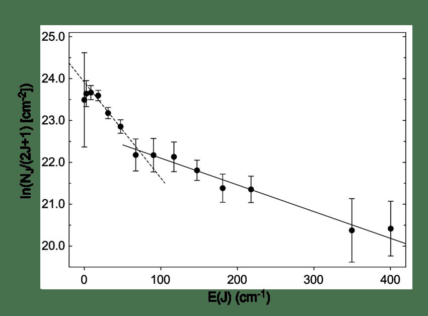 nj straight line diagram jeep cj7 wiring plot of ln n j 2j 1 vs rotational level energy e c 3 for z oph the error bars are 1s in measured column densities fits