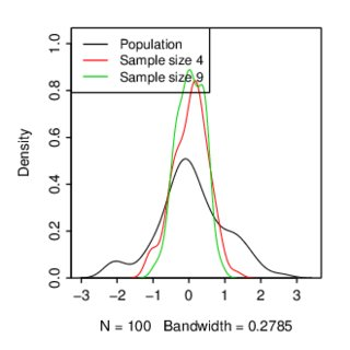 Empirical density curve, for a normal population and for
