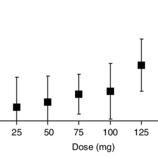 (PDF) Clinical Pharmacokinetics of Sertraline