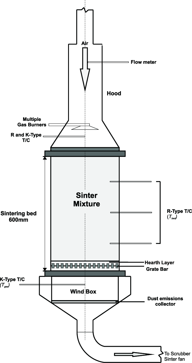 Schematic diagram of the pilot-scale pot-grate sintering