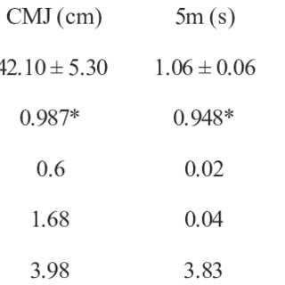 (PDF) Relationships between jump and sprint performance in