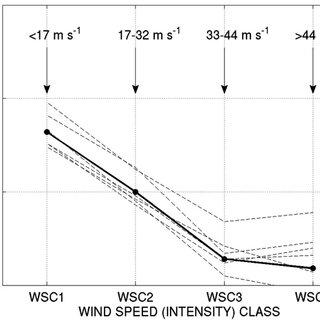 (PDF) Sea Surface Temperature Response to Tropical Cyclones