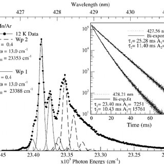 A summary of the emission spectra recorded at 12 K for a