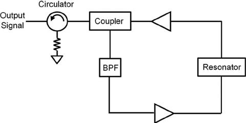 Block diagram of regenerative feedback resonant circuit