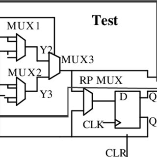 shows a one-bit full adder that requires three logic gates