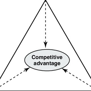 (PDF) competitive advantage