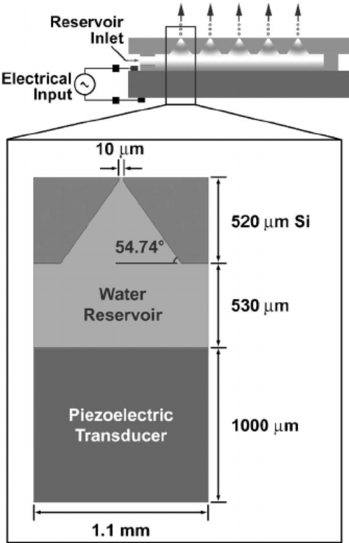 small resolution of schematic of the ultrasonic atomizer along with representative dimensions the shape of the ejector cavity