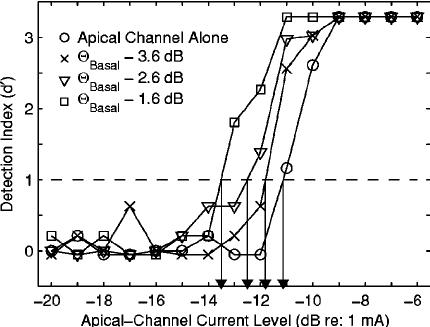 Estimation of thresholds. Each data point plots the