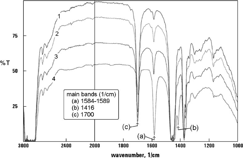 IR spectra of zinc Versatic solutions at several metal