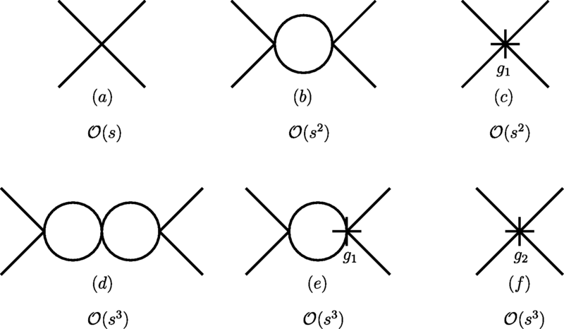 Diagrams up to O(s3) for the renormalized amplitude at T=0