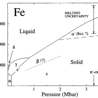 Possible high-pressure phase diagram of Fe, including