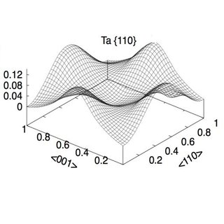(PDF) Chapter 92 Dislocations and Plasticity in bcc