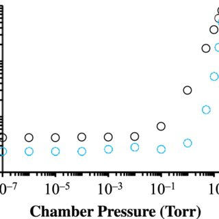 (PDF) A lab-based ambient pressure x-ray photoelectron