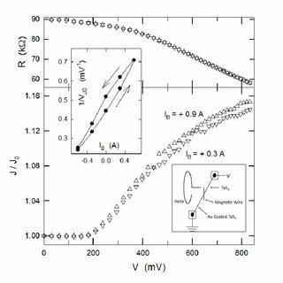 Resistance (R) and shear compliance (J) vs. dc voltage