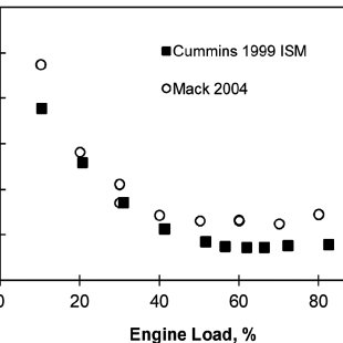 Effect of engine load on NO 2 = NO x ratio of two diesel