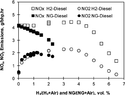 Effect of the addition of H 2 and NG on NO X and NO 2