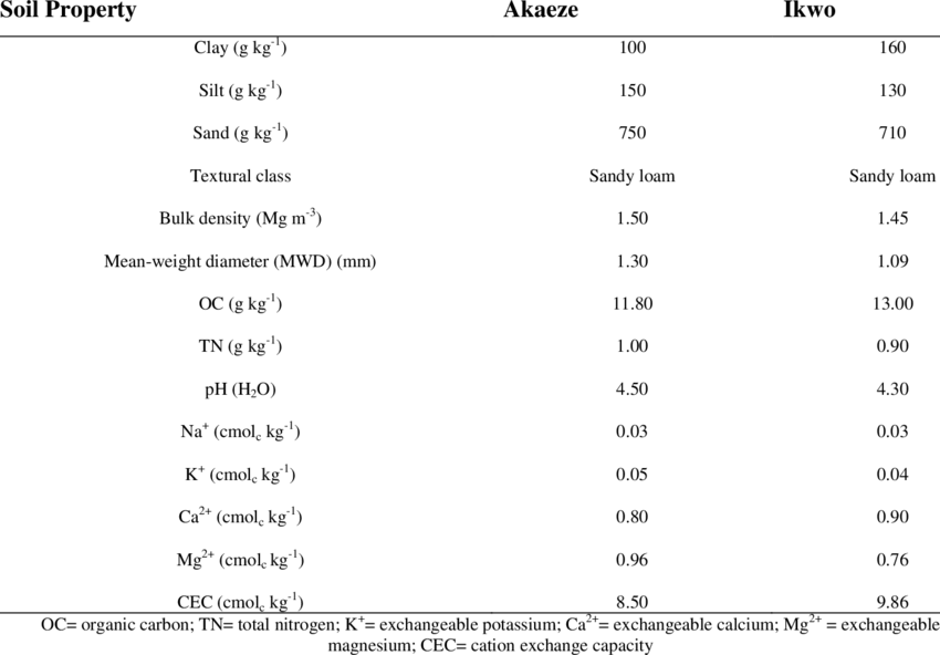 General description of soil characteristics of the studied