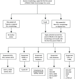 flow chart for the diagnosis of chronic lymphoproliferative disorders note reproduced from newbu 65 abbreviations nhl b non hodgkin s lymphoma pll  [ 850 x 928 Pixel ]