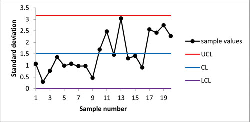 Figure . S control chart for process variability