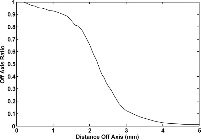 Ratio of focal point dose to off-axis dose used by Leksell