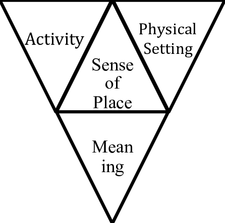 Diagram of sense of place proposed by Punter and