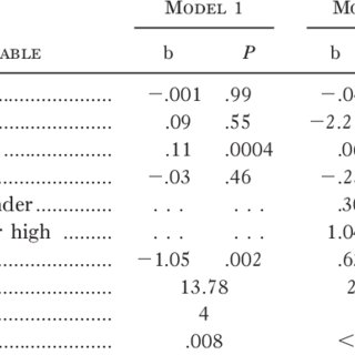 (PDF) Physical Attractiveness, Opportunity, and Success in