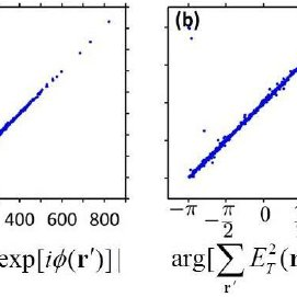 The distance z c of topological charge conservation versus