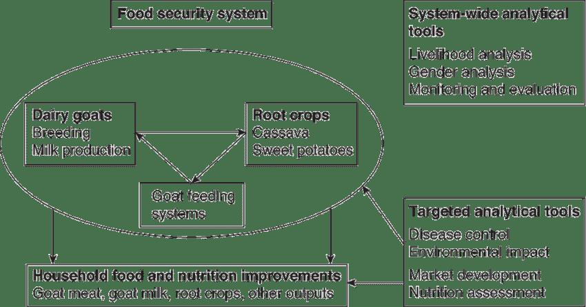 project impact diagram pioneer deh p5100ub wiring 1 pathway download scientific