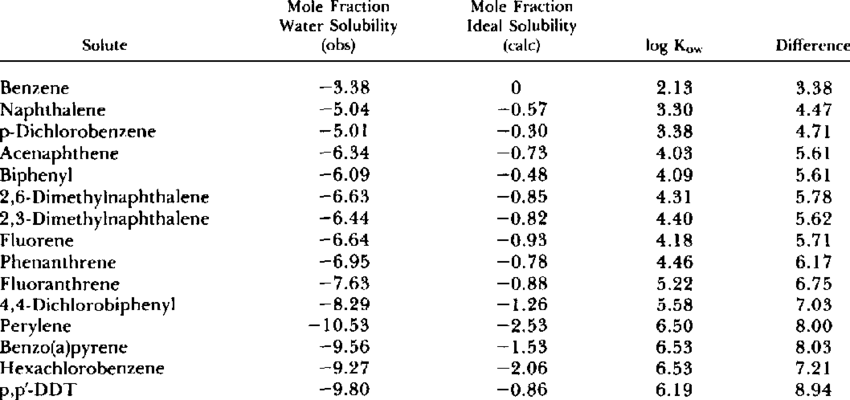 Solubility of aromatic compounds in water at 23OC