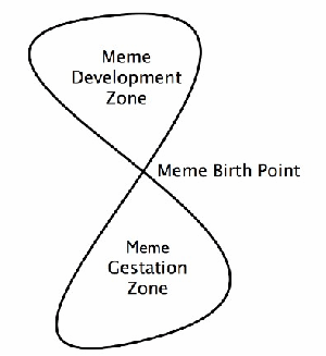 The framework of a Meme Map, with the Meme Development