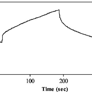 AC impedance spectrum of the same capacitor used in Fig. 5