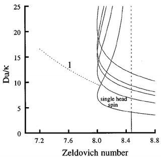 A schematic representation of a perturbation to a planar