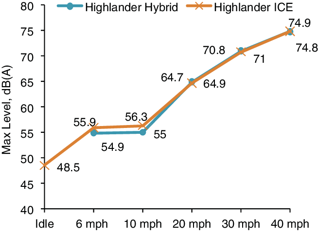 Maximum levels in dB(A) for Highlander hybrid ( ) and ICE