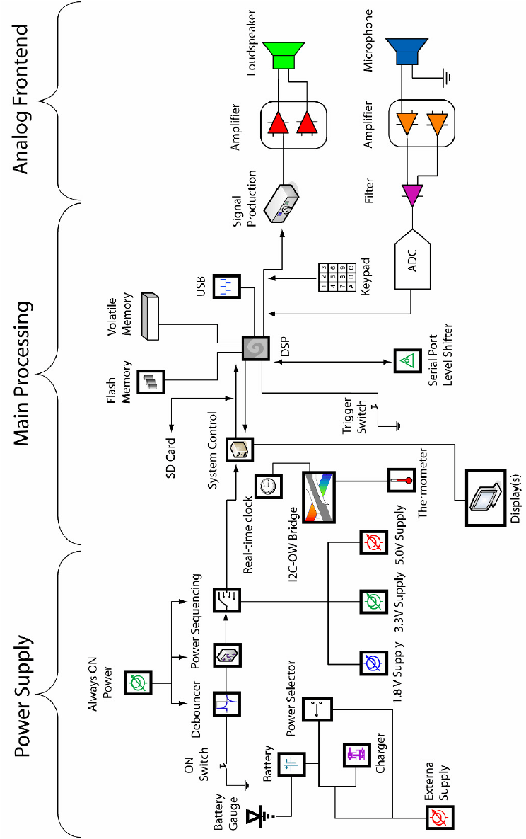 Block diagram of the system, showing the power supply