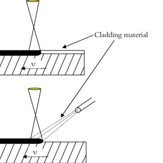 Figure1. (a) Preplaced and (b) blown powder laser cladding