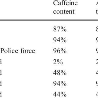 (PDF) Risk of caffeine toxicity associated with the use of