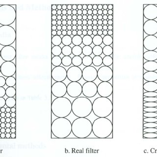 (PDF) Prediction of Clean-Bed Head Loss in Crumb Rubber