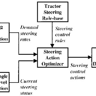(PDF) Fuzzy control of electrohydraulic steering systems