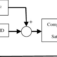 (PDF) Agricultural Vehicle Navigation Using Multiple