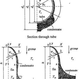 Forced convection condensation on low-finned tubes