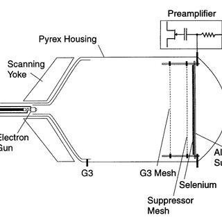 ( a ) Principle of amorphous silicon detector (cross