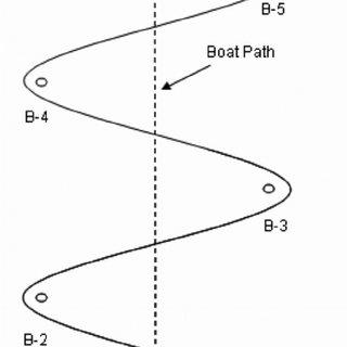 Diagram of slalom course including entrance gates (x