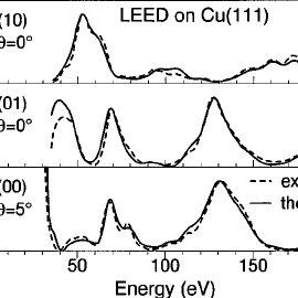 (PDF) Electron inelastic mean free path, electron
