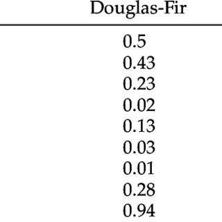 Douglas-Fir steam explosion process flow diagram